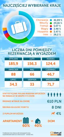 Jak Polacy planują swoje wakacje?